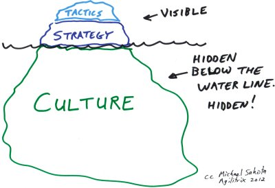 culture strategy
